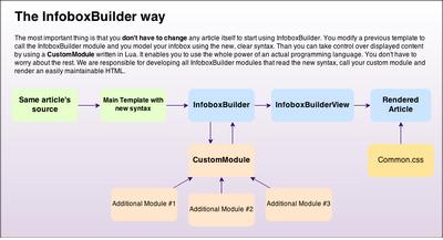 InfoboxBuilder2