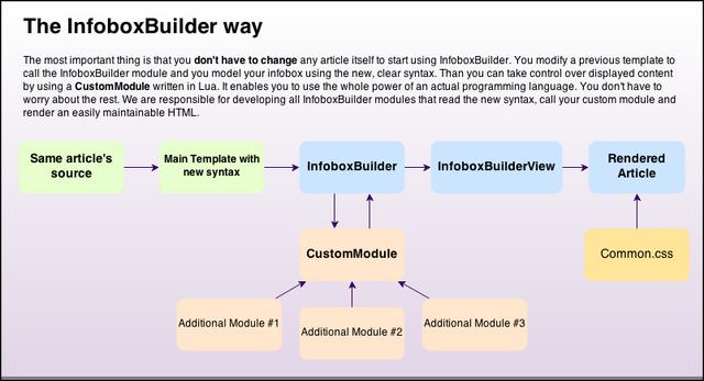 File:InfoboxBuilder2.png
