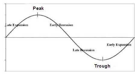 Business Cycle Graph for TGT's article