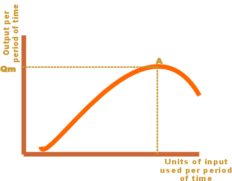 File:Total product curve small.png