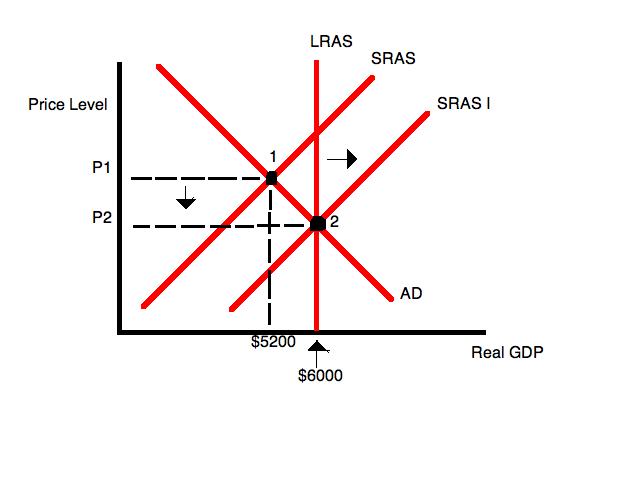 File:Long-run equilibrium.png