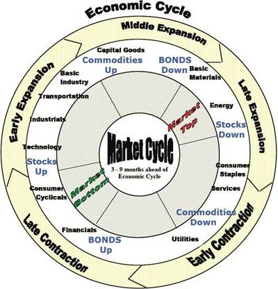File:Econ cycle.jpg