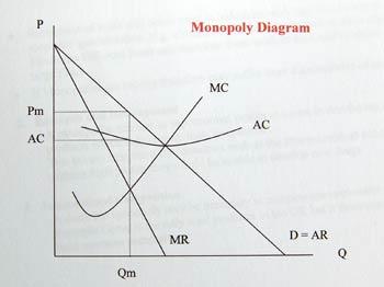 File:Monopoly-no-deadweight-welf.jpg