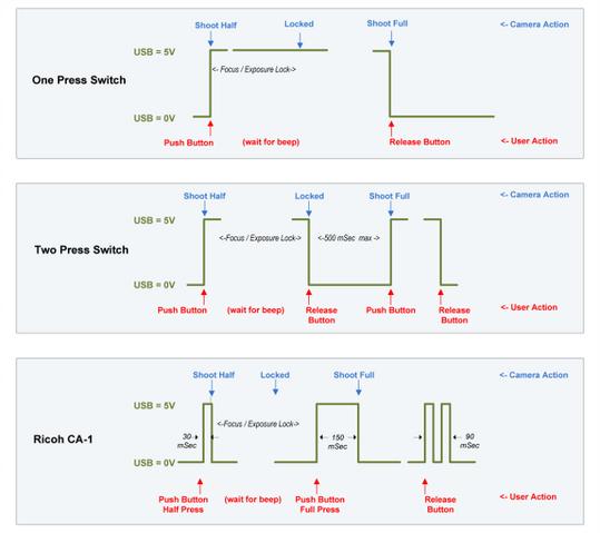 File:Usb remote v2 timing diagram medium.png