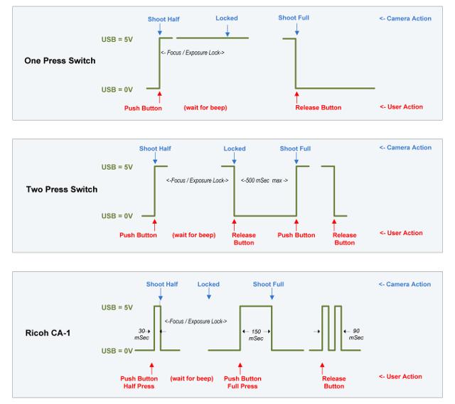 Usb remote v2 timing diagram medium