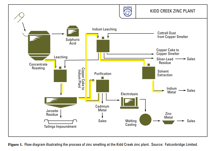 Indium Resources Chem230 Wiki Fandom Powered By Wikia