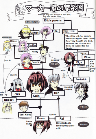 File:Marker family tree.png