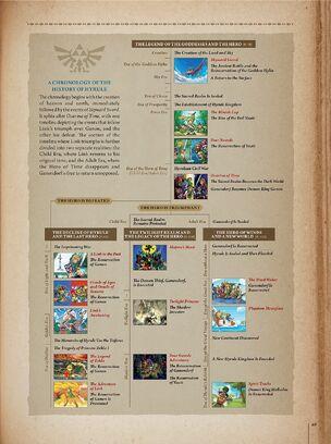 Timeline Hyrule Historia