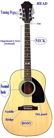File:Acoustic-guitar2.jpg