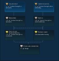 Siege promotions (Civ6)