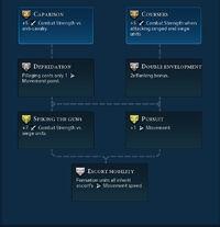 Light Cavalry promotions (Civ6)