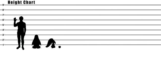 File:Human size comparison chart.png