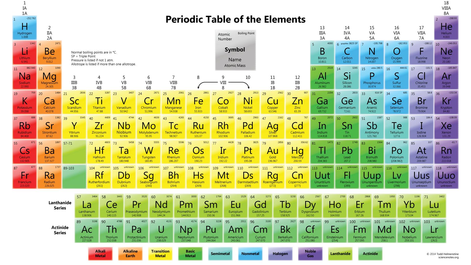 Periodic table in hindi wikipedia periodic diagrams science periodic table in hindi wikipedia diagrams science gamestrikefo Image collections