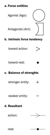 Force Dynamics