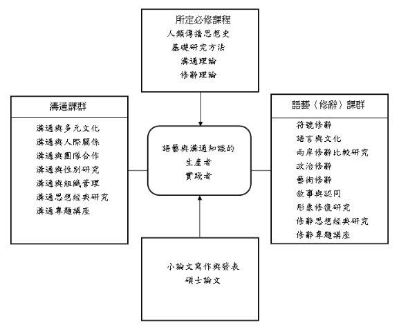 碩士班課程架構及內涵圖