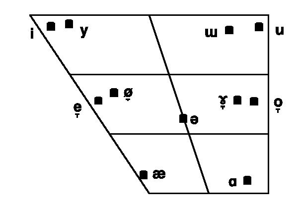 File:DdáthóS vowel chart.png