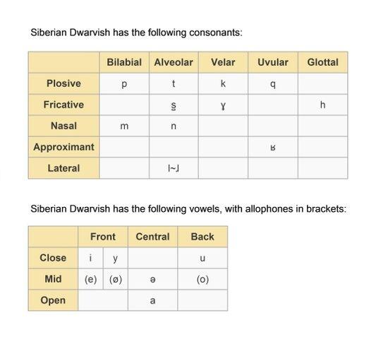 File:Siberian Dwarvish sounds.jpg