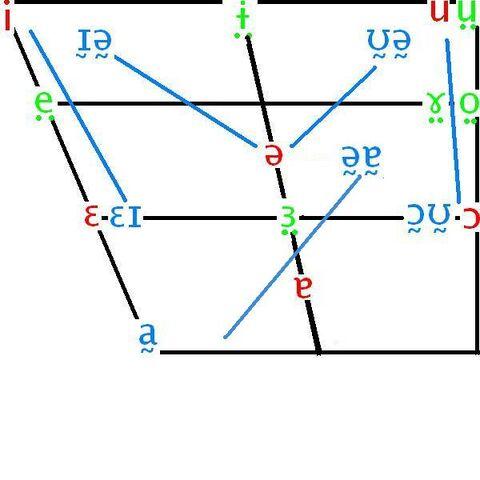 File:Vowel Chart.jpg