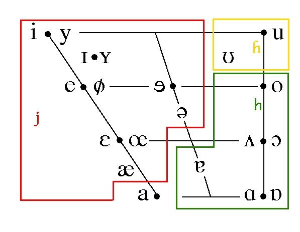 File:VowelsBC2.jpg