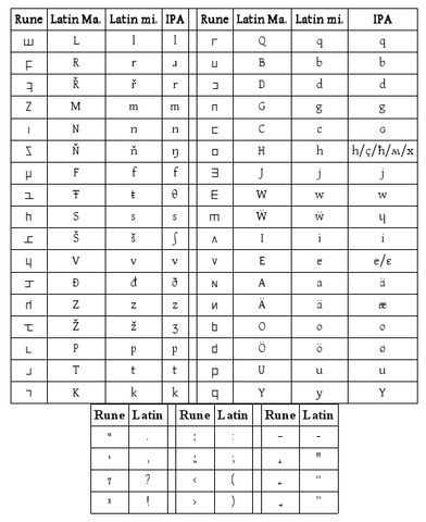 File:Alphabet Table.jpg