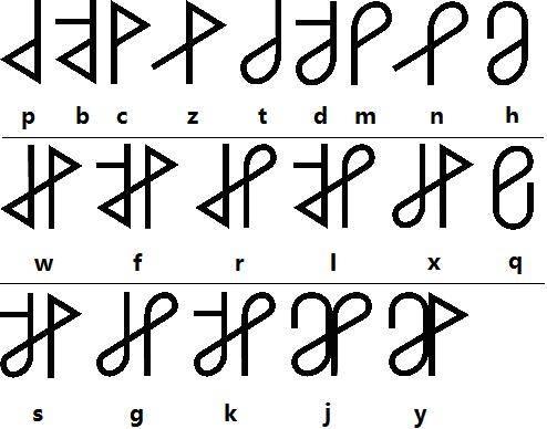 File:Chaoses Consonants.png