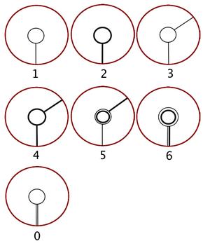 Long Circular Numbers