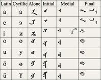Traditional-mongolian-alphabet-vowel