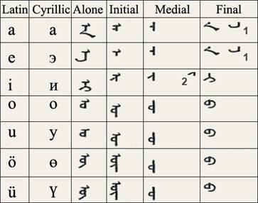 File:Traditional-mongolian-alphabet-vowel.jpg