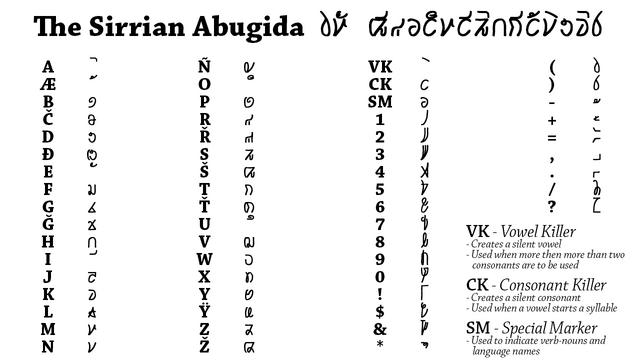 File:Sirrian Abugida-system.png