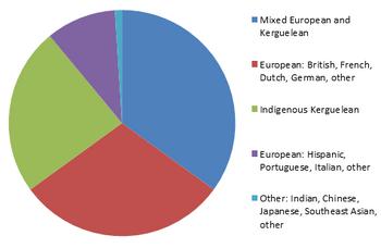Kerguelen - ethnic groups