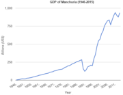 GDP of Manchuria (1946-2015)