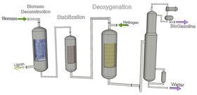 Biogasoline process