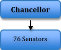 Legislative senate hierarchy