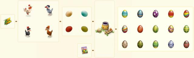 File:EggDyerChain.png