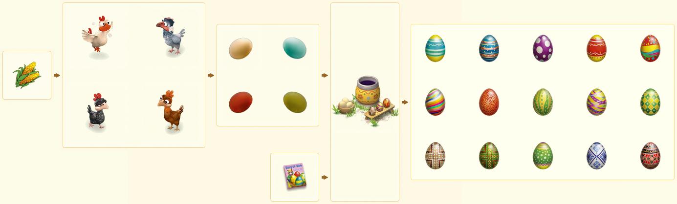 EggDyerChain