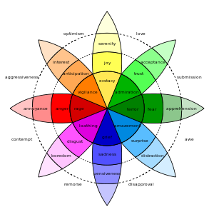 File:Emotion wheel.png