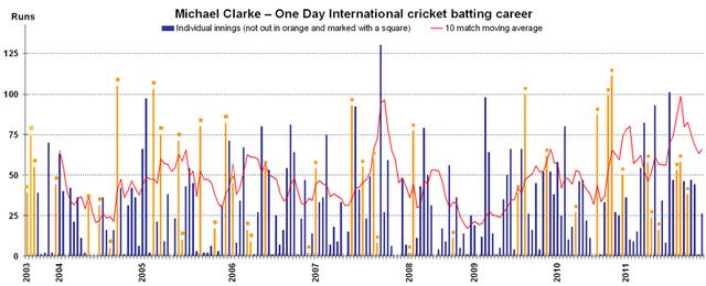 File:Michael Clarke batting v2.png
