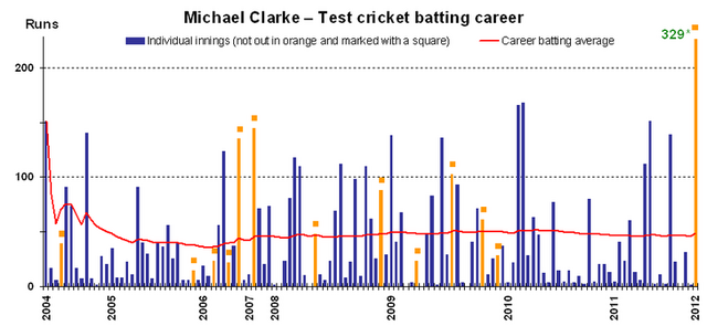 File:Michael Clarke batting v4.png