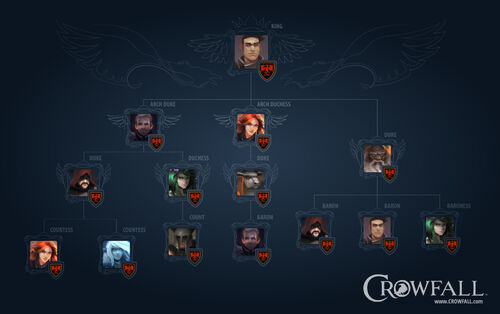 Crowfall Hierarchy