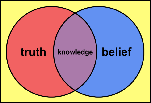 File:Knowledge venn diagram.png