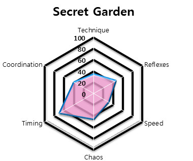 File:Secret Garden - HEXAGON STATS.jpg