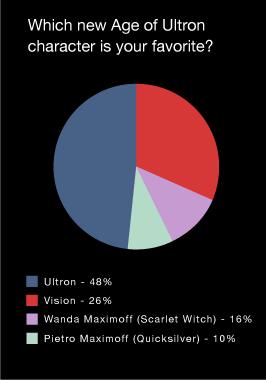 File:Aou ie poll2.png