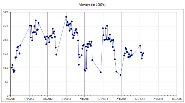 File:Dance Moms Viewers earlyFeb2015.png