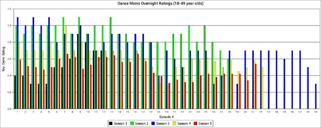 File:Dance Moms ratings history.png