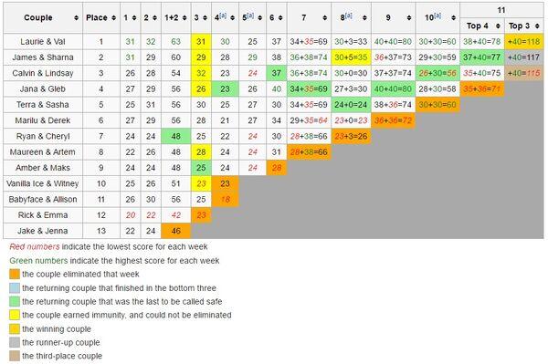 Scoring Chart S23