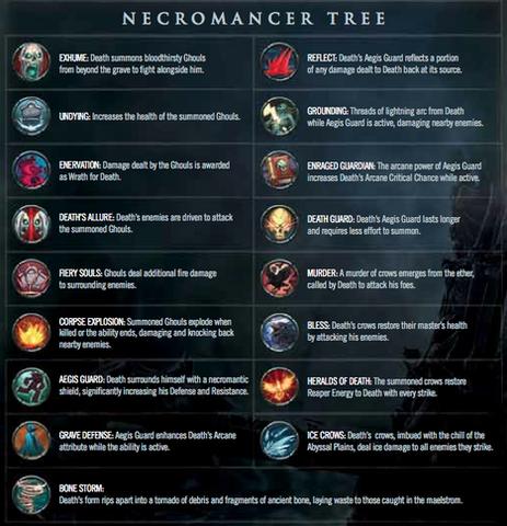 File:Darksiders II Necromancer Tree.png