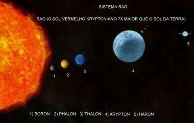 Krypton solar system