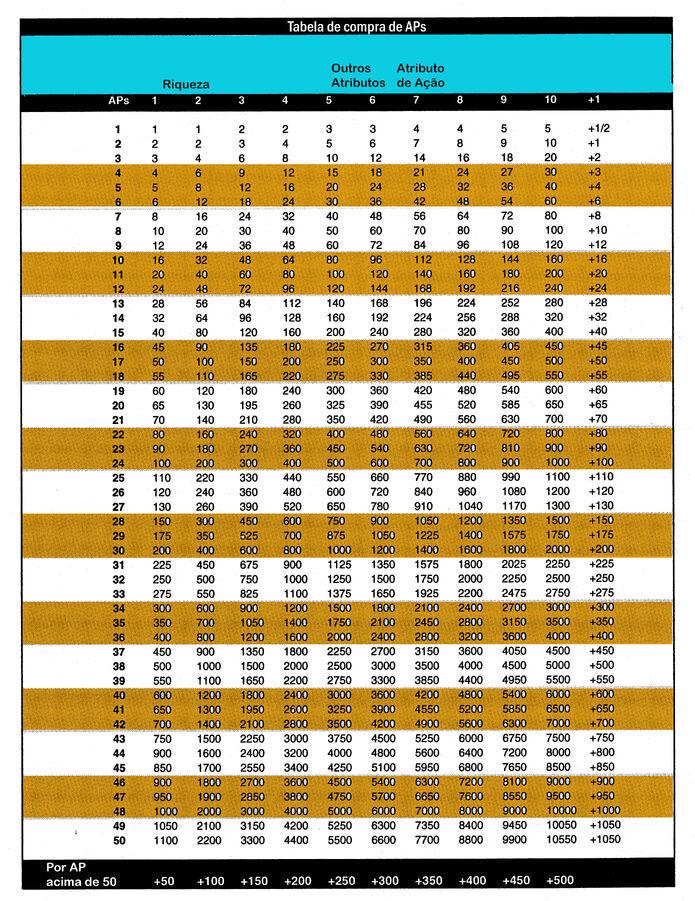 Tabela de compra de aps