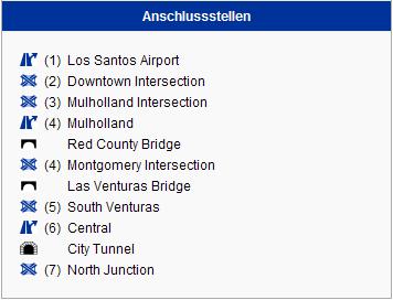 Anschlussstellen (Süd-Nord).png