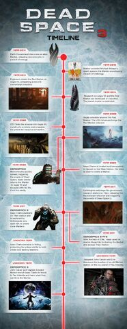 File:Deadspace Timeline V1.jpeg